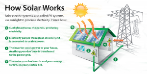 How Solar ongrid system works?